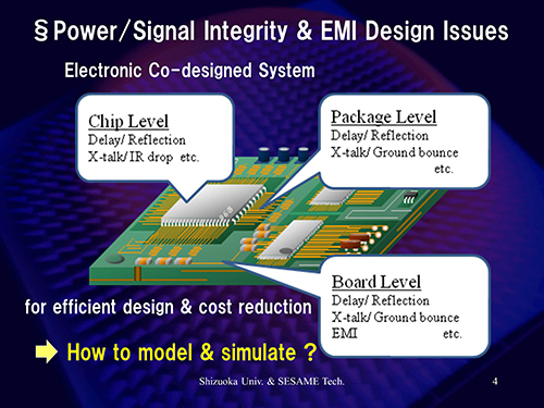 Power/Signal Integrity & EMI Design Issues