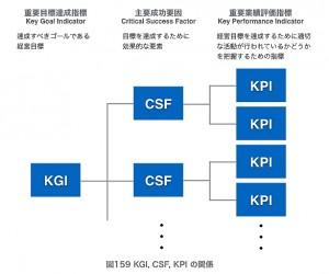 図159 KGI, CSF, KPI の関係