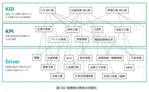 図160 指標間の関係の明確化
