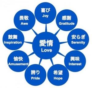図164  ポジティブ感情
