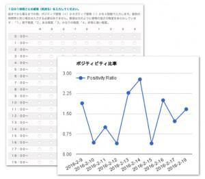 図166  1日の感情調査