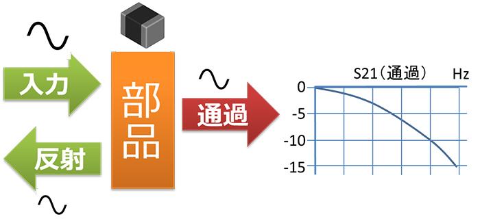 受動部品におけるSPICEモデルとSパラメータ