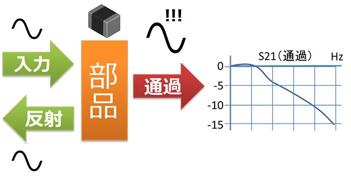 Sパラメータを取得する際の測定誤差や、シミュレーションの計算誤差などの影響
