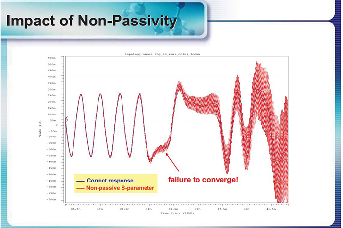 Impact of Non-Passivity