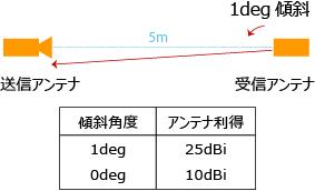 基準アンテナのアンテナ利得性能を測定評価した例