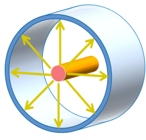 図1 同軸構造