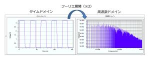 デジタル波形の高調波成分