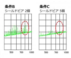 シールドビア(図5補足)800MHz帯域のノイズ