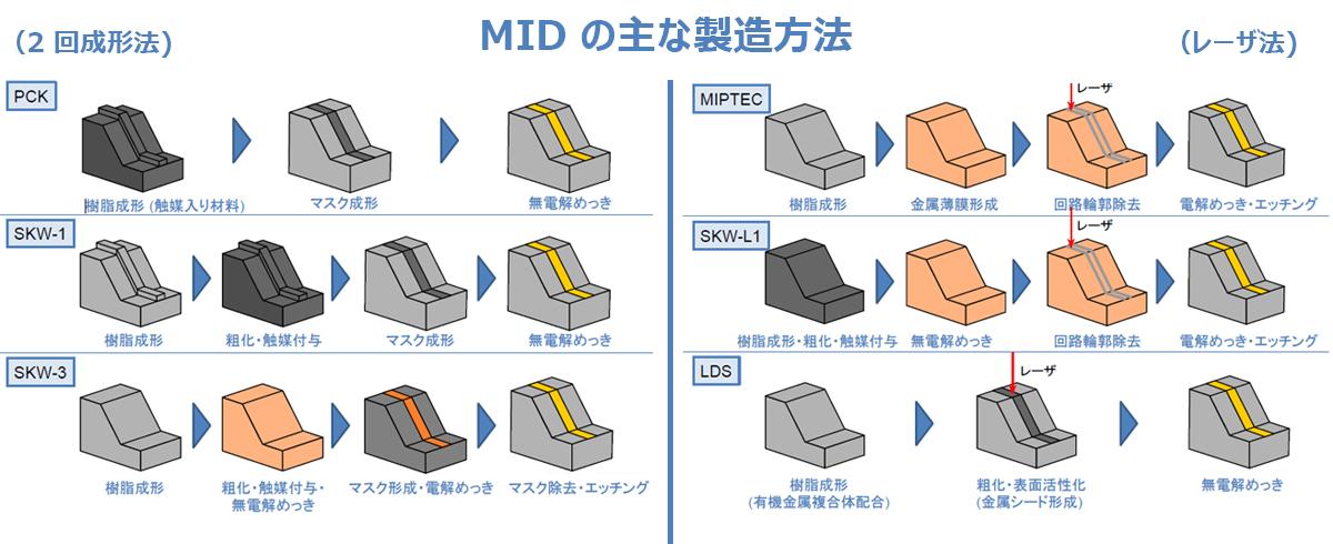日本MID協会HP JPCA Show 2015資料「MID のご紹介」より