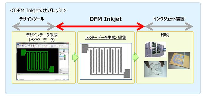 DFM Inkjetのカバレッジ