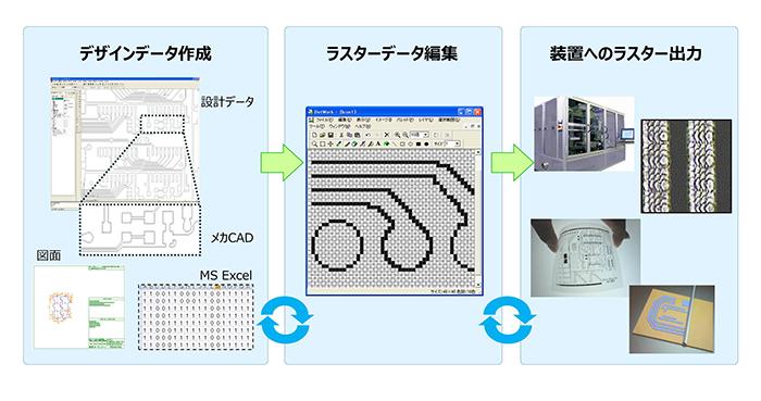 インクジェット工法でのデータ作成工程