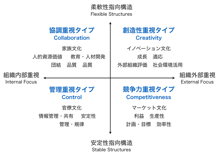 The Competing Values Framework of Organizational Effectiveness