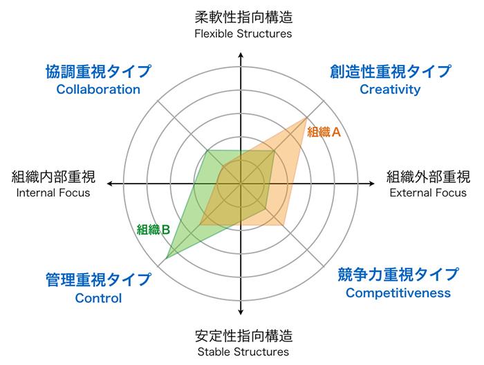 組織文化の分析例