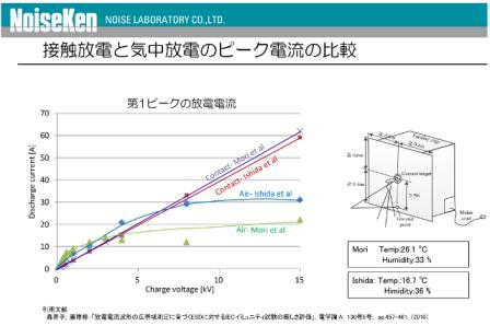接触放電と気中放電のピーク電流の比較