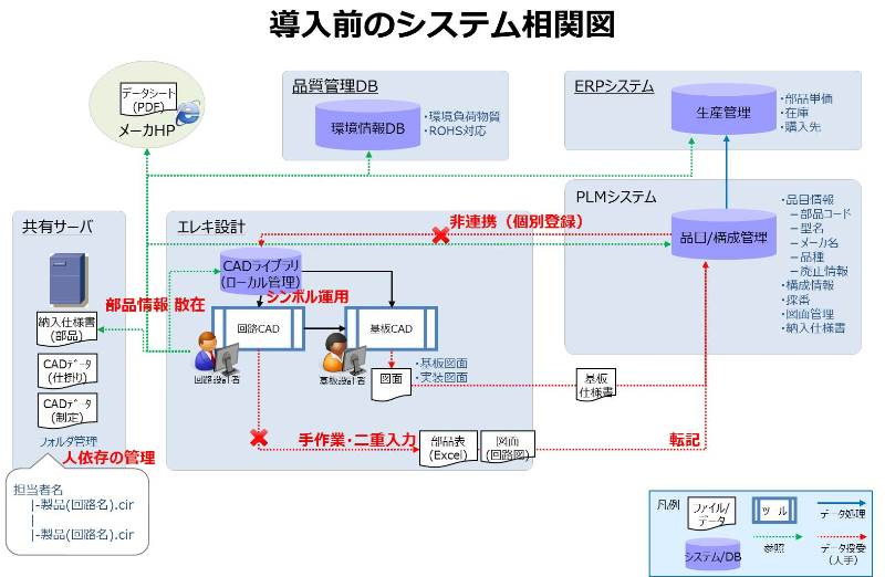 導入前のシステム相関図