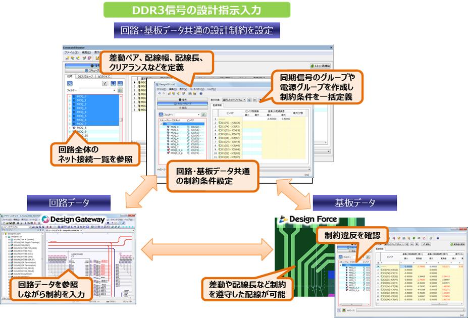 DDR3信号の設計指示入力