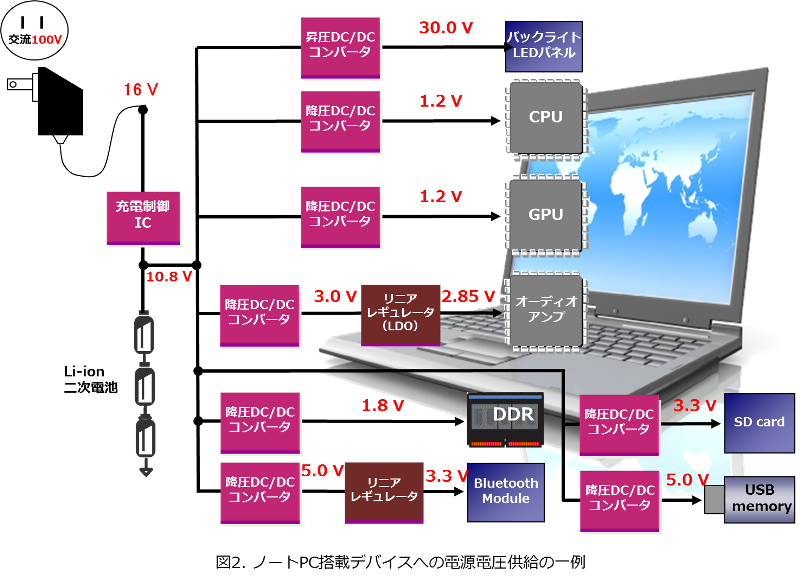 ノートPC搭載デバイスへの電源電圧供給の一例