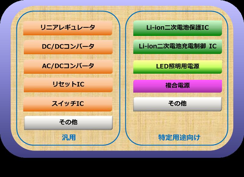 電源ICの種類と分類