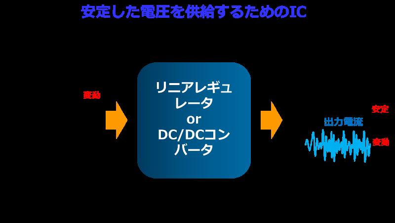リニアレギュレータ、DCDCコンバータの動作