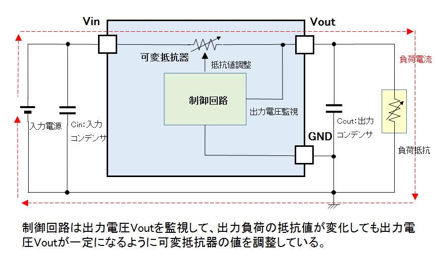 単純化したリニアレギュレータの構成