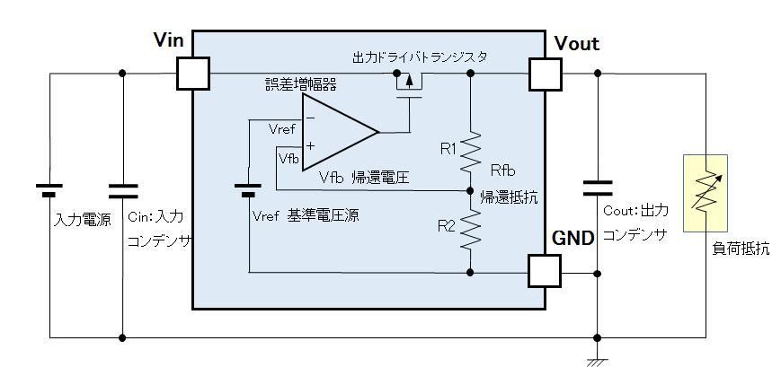 リニアレギュレータの基本構成
