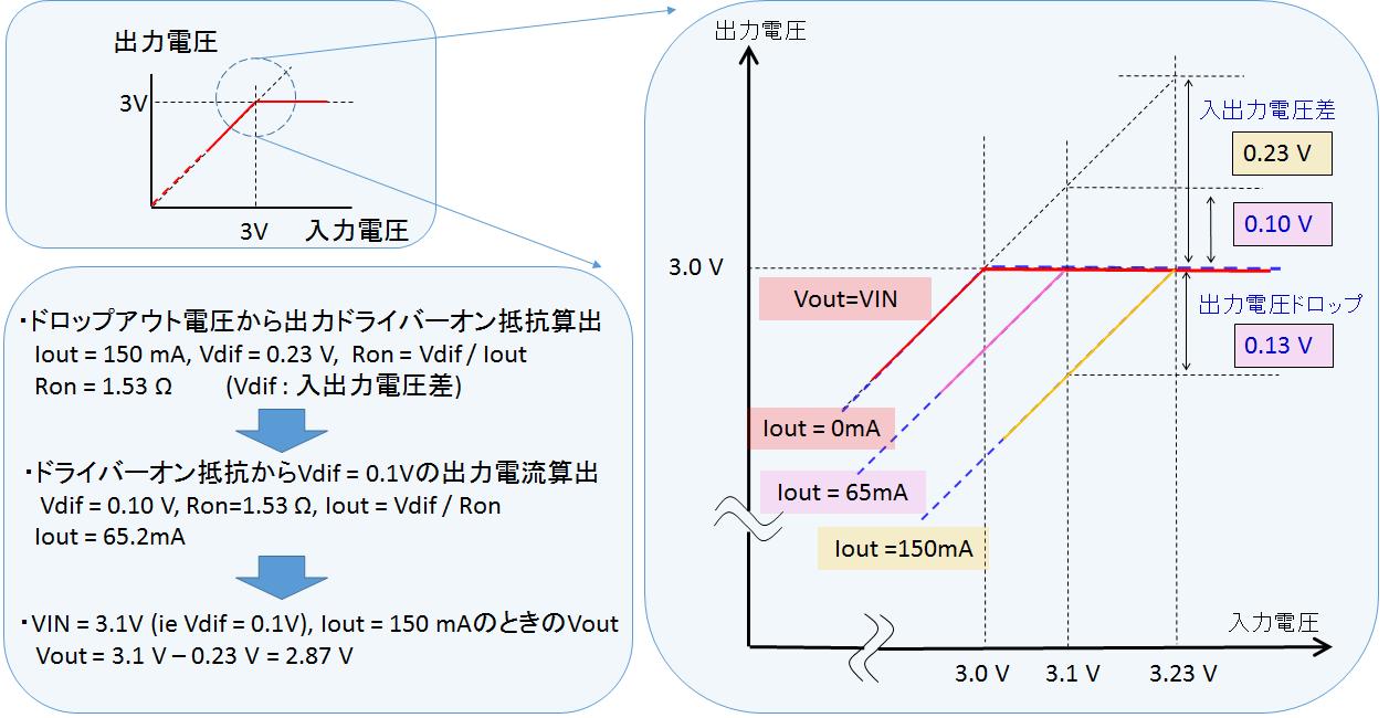 ドロップアウト電圧と出力電流を表すグラフ