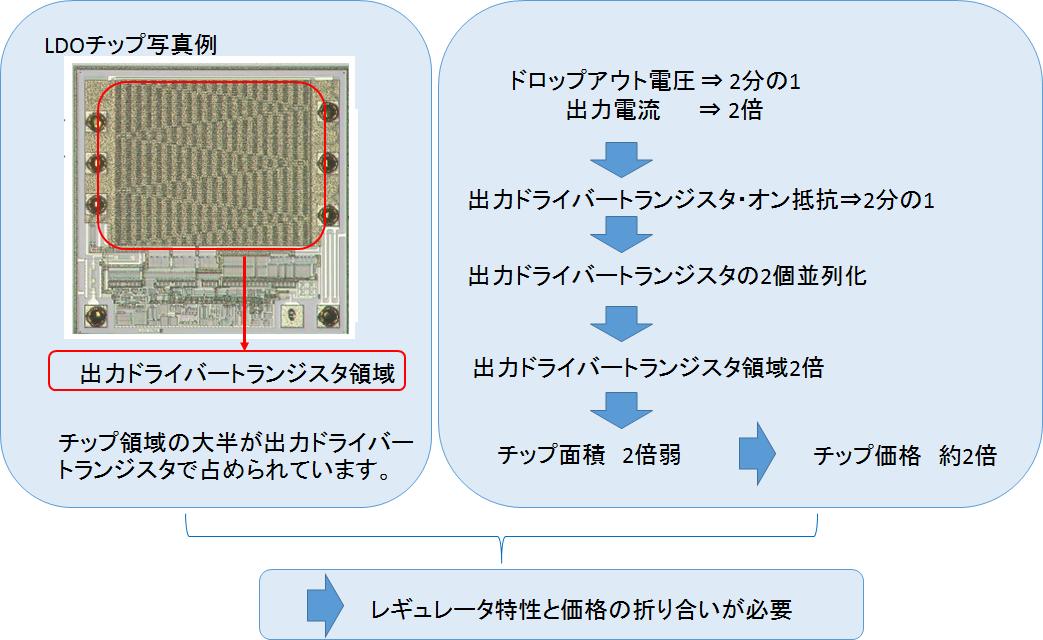 代表的なLDOレギュレータのチップ写真例