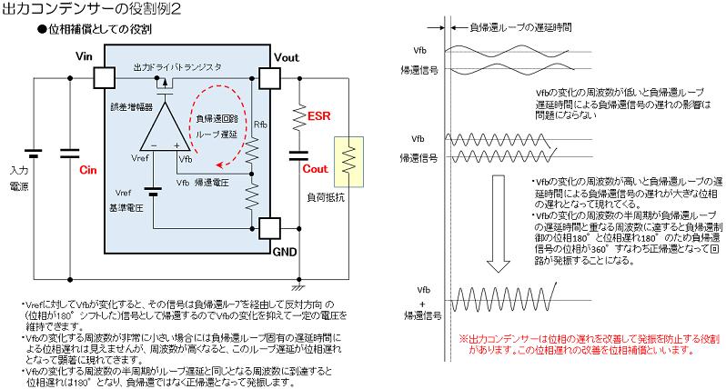 負帰還回路の発振と出力コンデンサによる位相補償