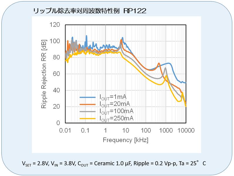 リップル除去率対周波数特性が業界トップレベルのリニアレギュレータ(RP122)の事例