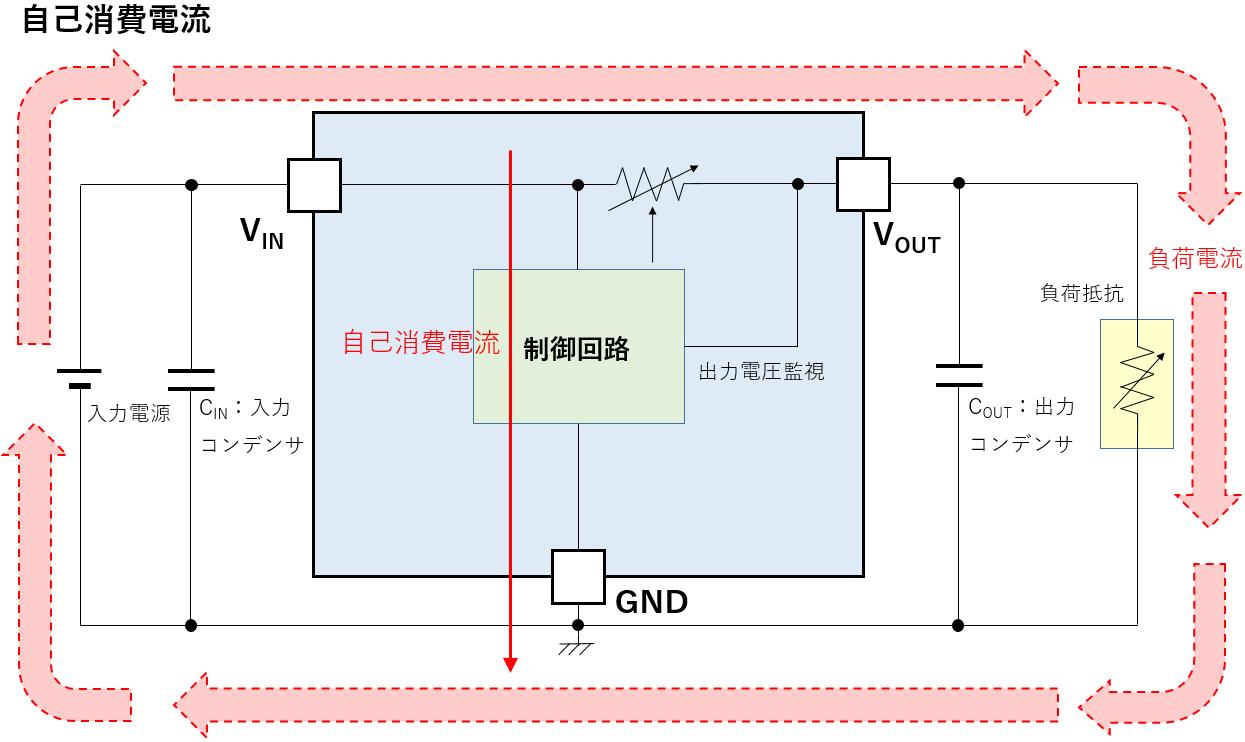 リニアレギュレータの自己消費電流