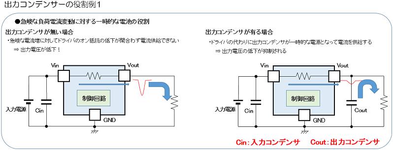 出力コンデンサの役割:急峻な負荷電流変動に対する一時的な電池の役割