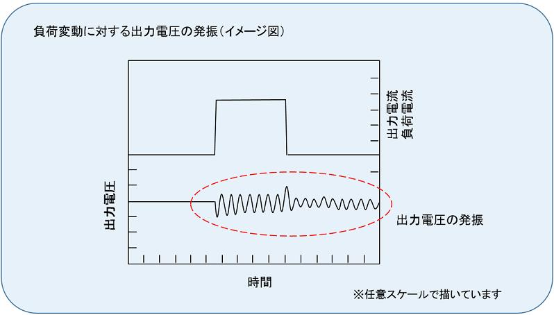 負荷変動に対する出力電圧の発振(イメージ図)