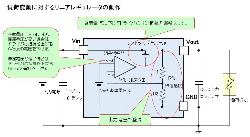 負荷変動した場合のリニアレギュレータの動作