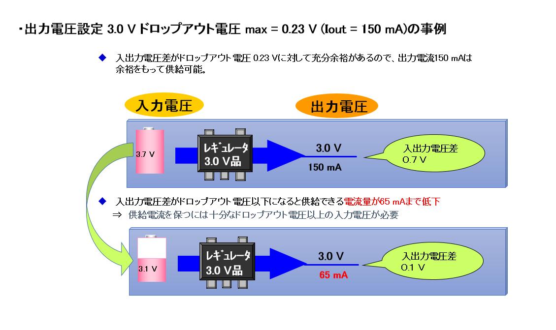 ドロップアウト電圧と出力電流のイメージ
