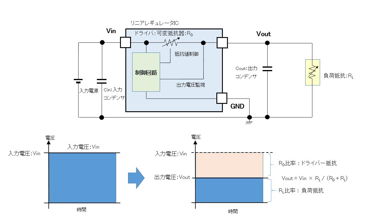 リニアレギュレータの電圧生成方法