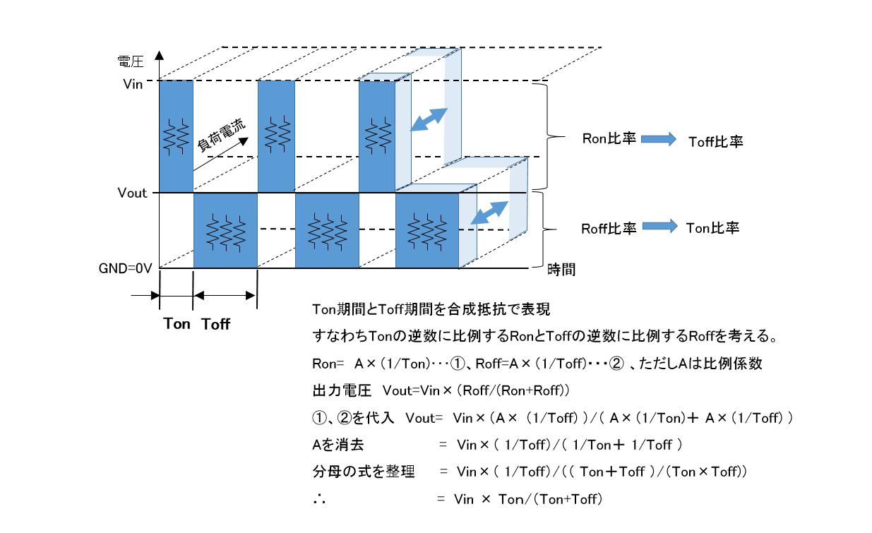 図4.時比率による出力電圧の制御を合成抵抗でイメージした図