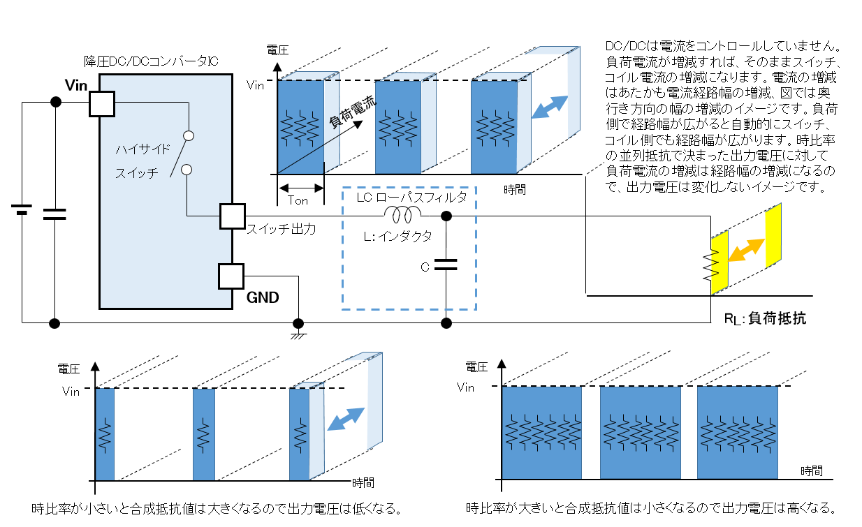 負荷抵抗(負荷電流)の変動に対する降圧DC/DCコンバータの動作イメージ