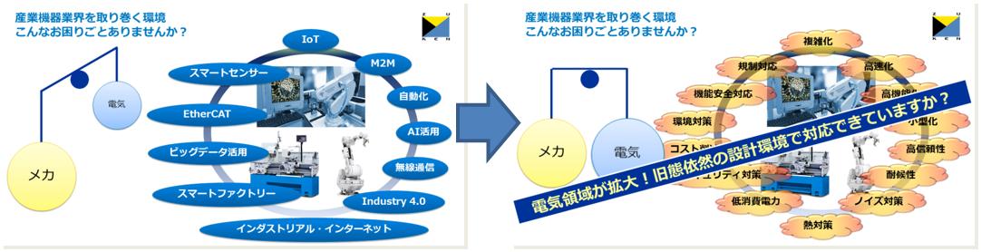 産業機器業界における電気設計領域の拡大と、その影響