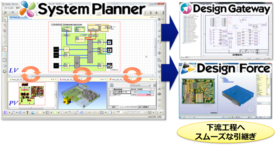 構想設計での検討内容を、回路/基板設計へスムーズに引き継ぎ