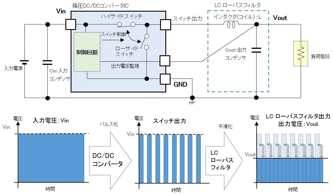 降圧DC/DCコンバータの電圧生成方法
