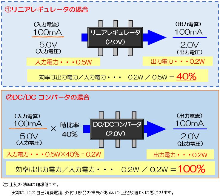 リニアレギュレータとDC/DCコンバータの効率比較
