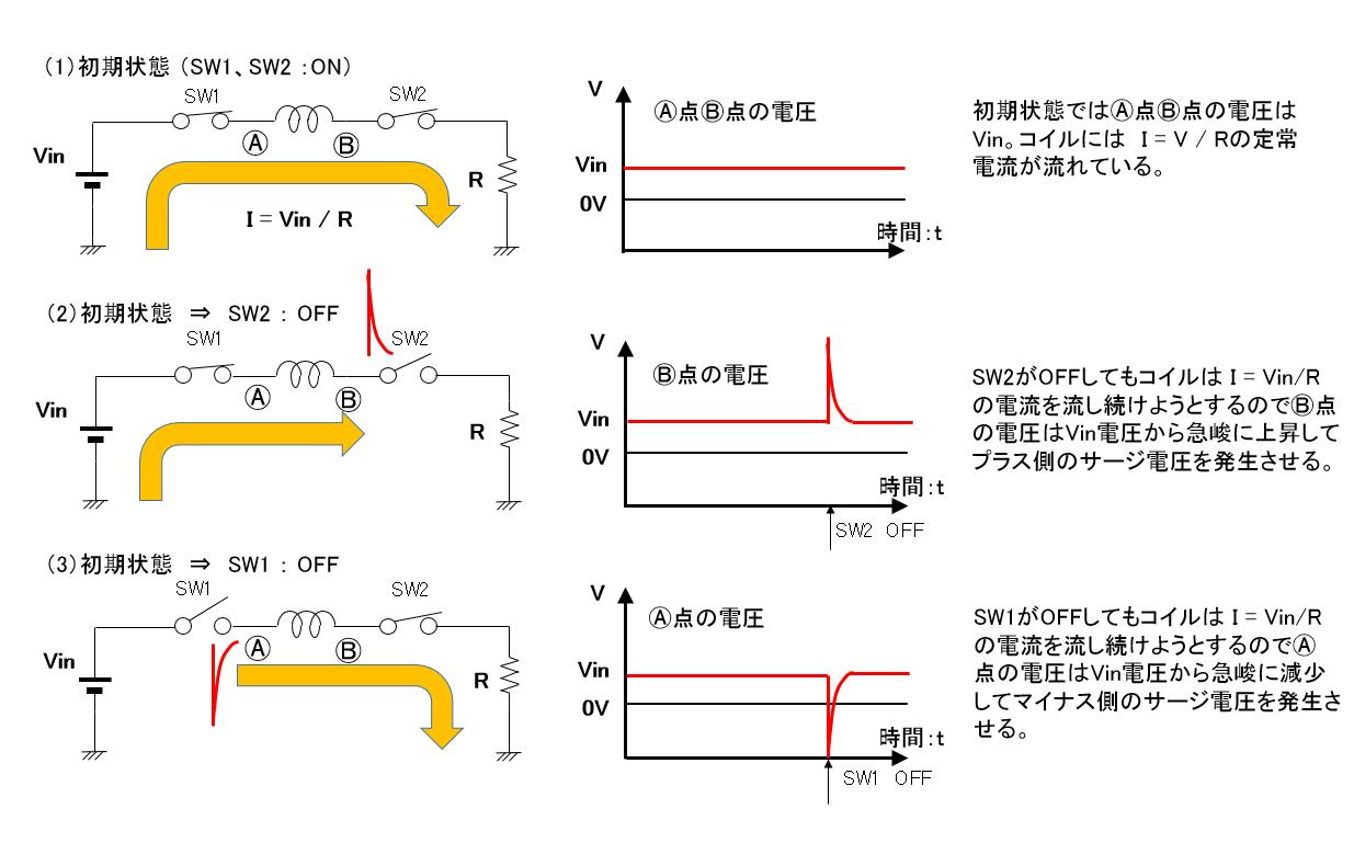 コイル電流遮断によるサージ電圧の発生