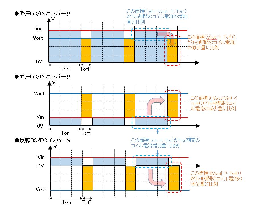降圧/昇圧/反転DC/DCコンバータの出力電圧生成イメージ