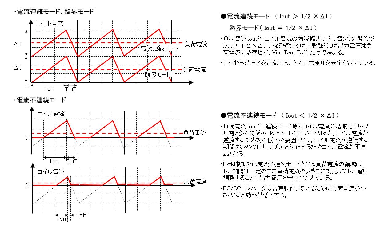 PWM制御における電流連続モードと不連続モード