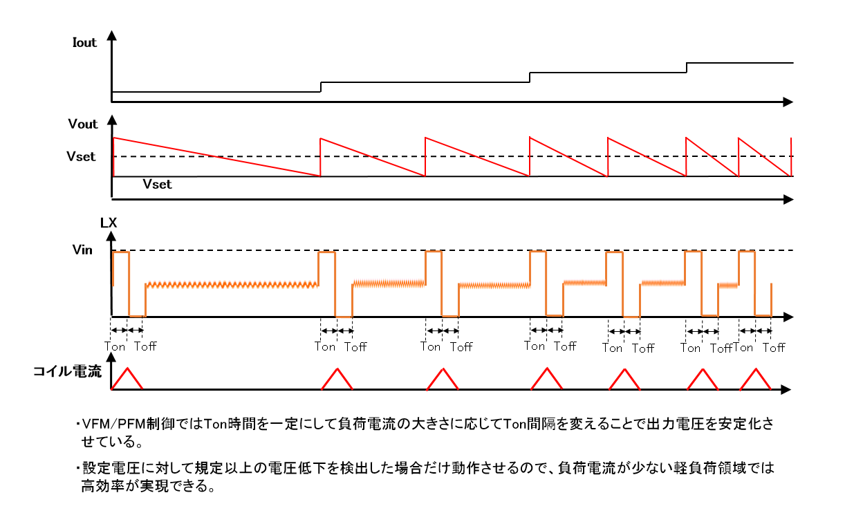 VFM/PFM制御における動作波形(イメージ図)