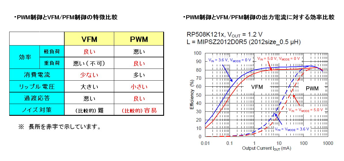 PWM制御とVFM/PFM制御の比較