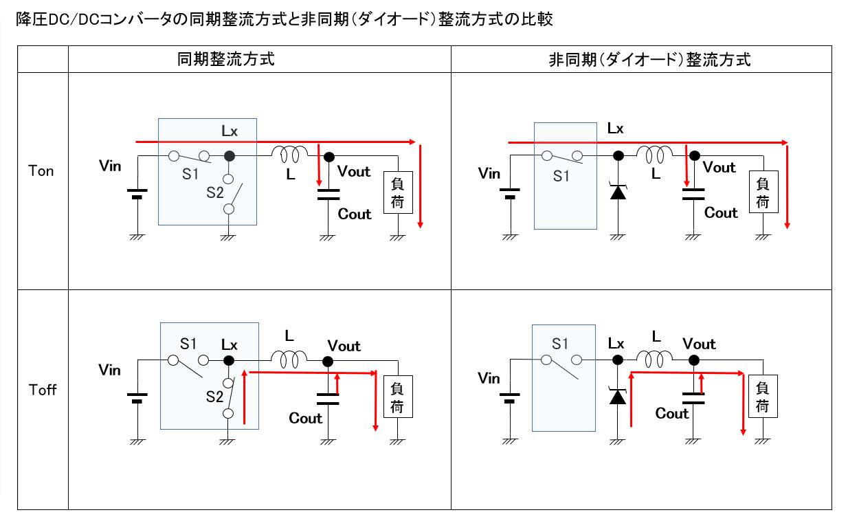 降圧DC/DCコンバータの同期整流方式と非同期(ダイオード)整流方式の比較