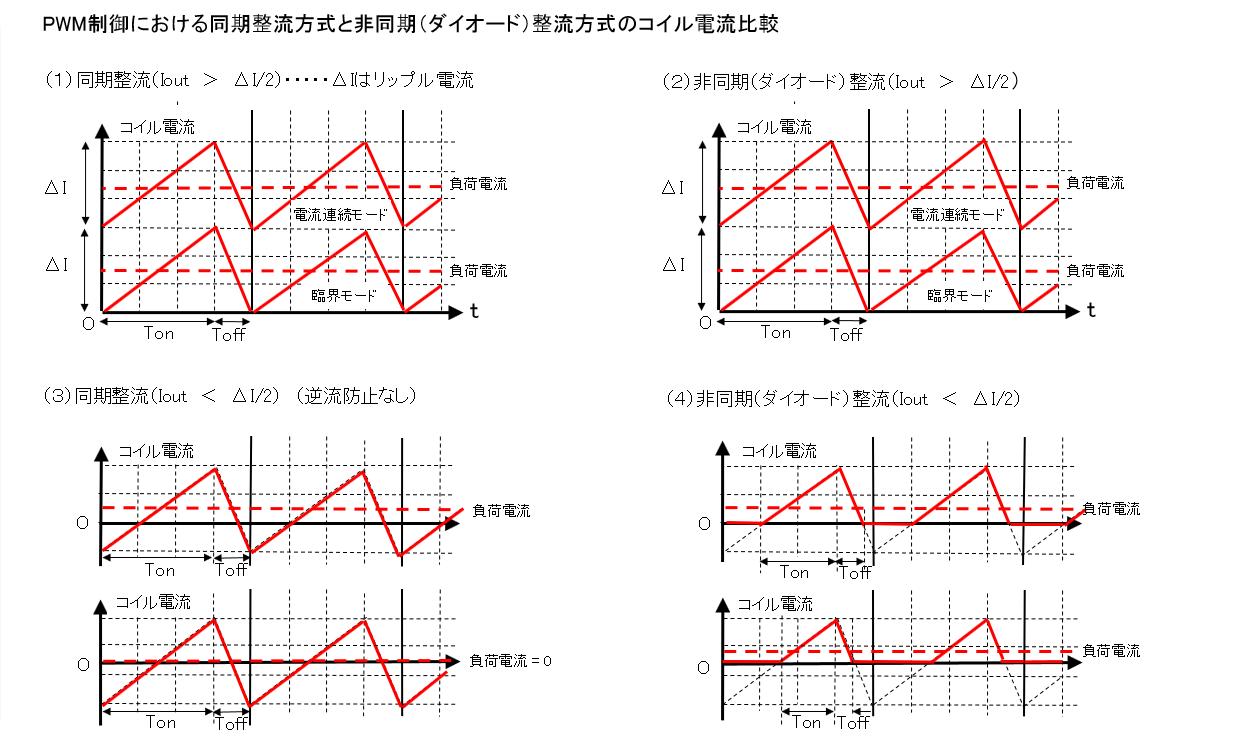 PWM制御における同期整流方式と非同期(ダイオード)整流方式のコイル電流比較