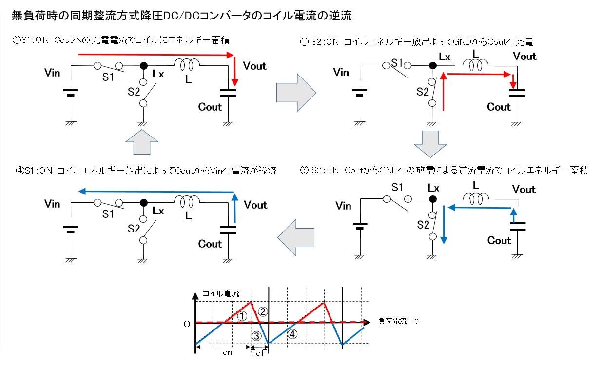 無負荷時の同期整流方式降圧DC/DCコンバータのコイル電流の逆流