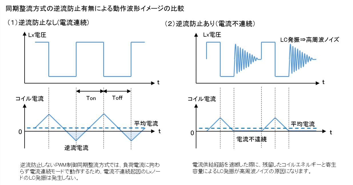 同期整流方式の逆流防止有無による動作波形イメージの比較